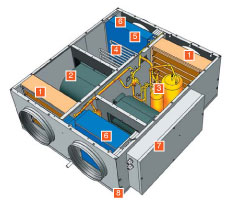 Приточно-вытяжная вентиляционная установка Климат-031 с охлаждением