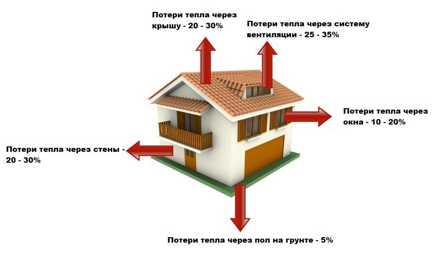 Потери тепла в каркасном доме больше всего потерь на вентиляцию