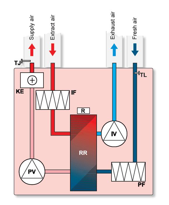 Приточно-вытяжная вентиляция экономит деньги на отоплении зимой и кондиционировании - летом