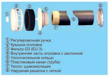 Строение приточного клапана КИВ-125