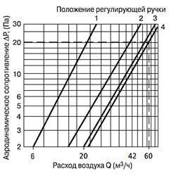Аэродинамические характеристики КИВ Квадро