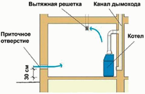 Вентиляция в котельной
