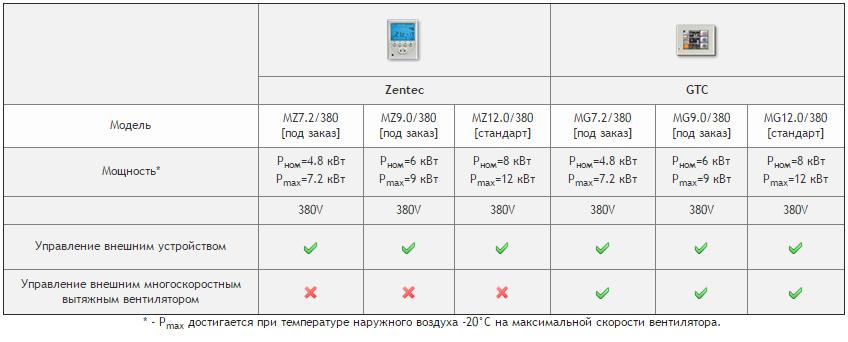 Модификации Колибри 1000