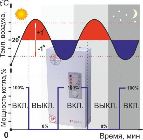 Обычный газовый котел включается либо выключается от комнатного термостата