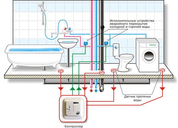 Система защиты от протечки воды