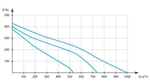 Производительность Колибри 1000