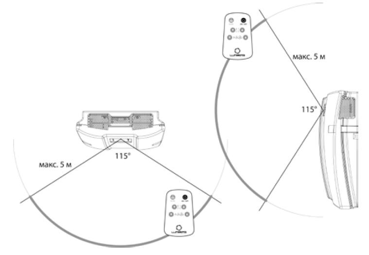 Максимальное расстояние и возможный угол приема сигнала от пульта управления