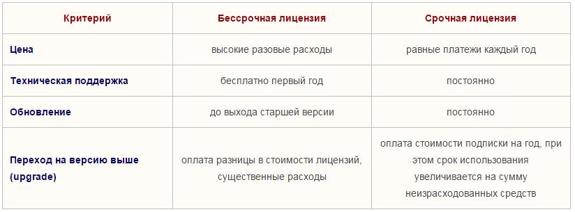 Основные отличия лицензий