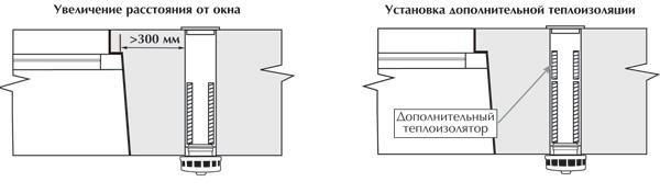 Распределение утеплителя в клапане КИВ-125