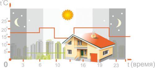 Экономия энергии. GSM-термостат для газовых и электрических котлов ZONT H-1V