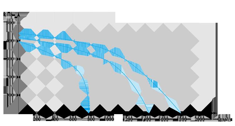 Производительность Колибри 2000