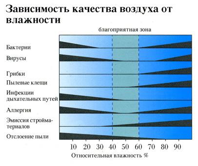 Зависимость качества воздуха от влажности