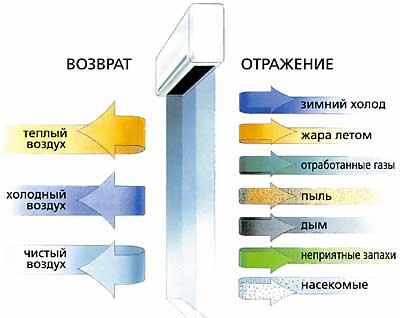 Принцип действия тепловой завесы