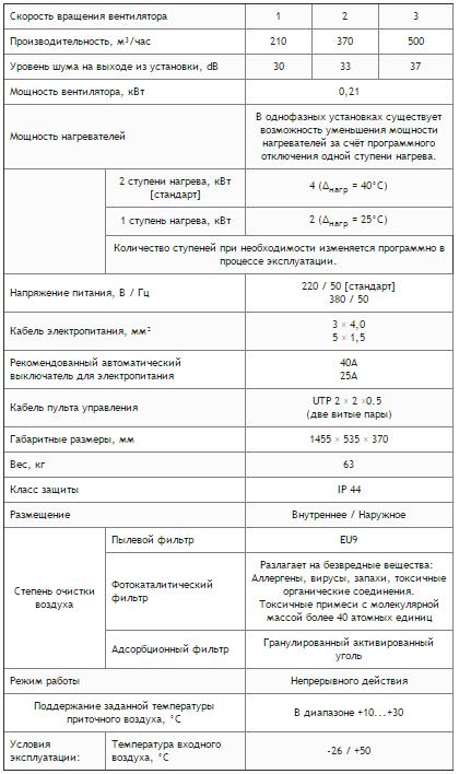 Технические данные ПВУ-500