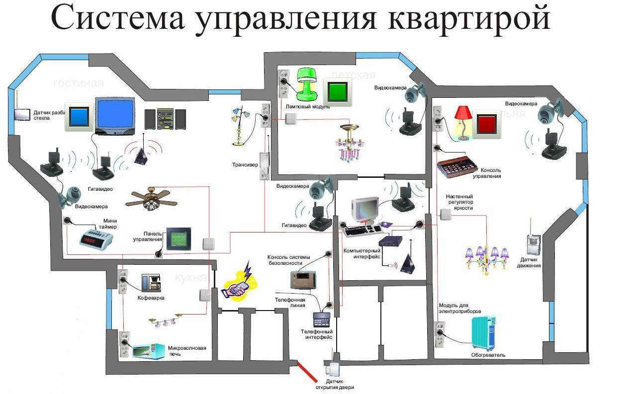 Умный дом своими руками в квартире бюджетный вариант
