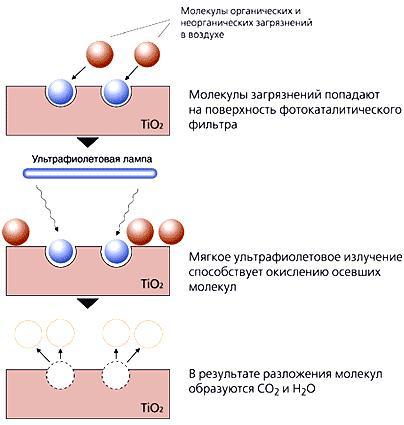 Принцип полупроводникового фотокатализатора