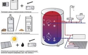 Комбинированное отопление и Кситал
