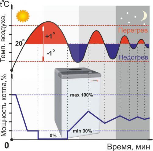 Экономия газа за счёт плавного регулирования горелки Zont H-1V