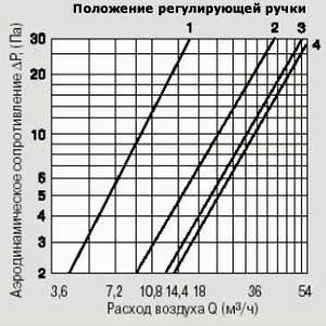 Результат испытания КИВ-125 на шум