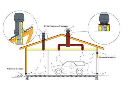 Вентиляция гаража частного дома