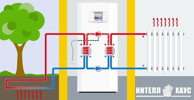 Монтаж отопления в Екатеринбурге