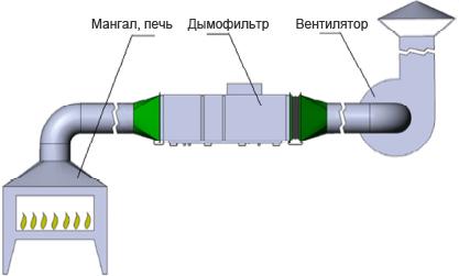 Схема подключения дымофильтра Ятаган «Smoke»