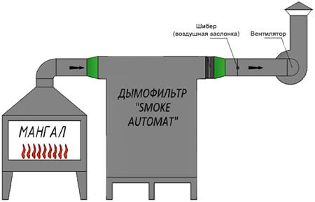 Дымофильтр Ятаган «Smoke Automat» в системе вентиляции
