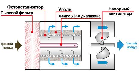 Что такое фотокаталитическая очистка воздуха?