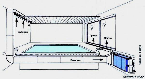 Вентиляция бассейна, особенности монтажа