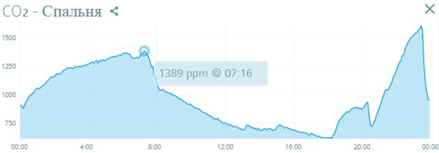 Мы проводим замеры угнлекислого газа до и после монтажа вентиляции