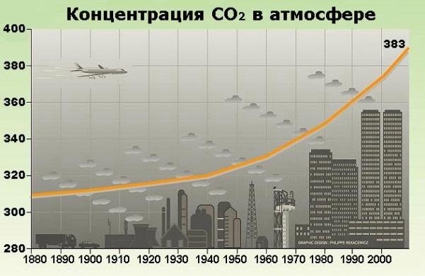 Концентрация CO2 в атмосфере