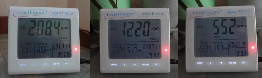Уровни углекислого газа в городской квартире без вентиляции