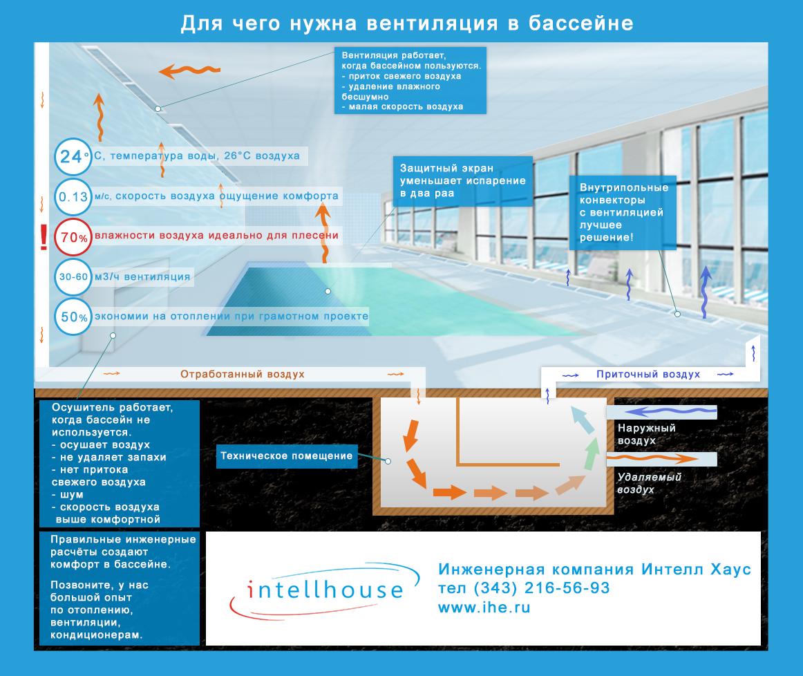 вентиляция бассейна в Екатеринбурге