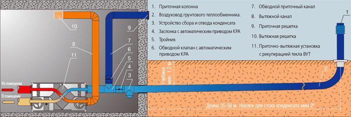 Принципиальная система монтажа системы «Гео Вентс» в зданиях с подвальным этажом