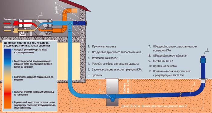 Пример размещения системы в зданиях без подвального этажа