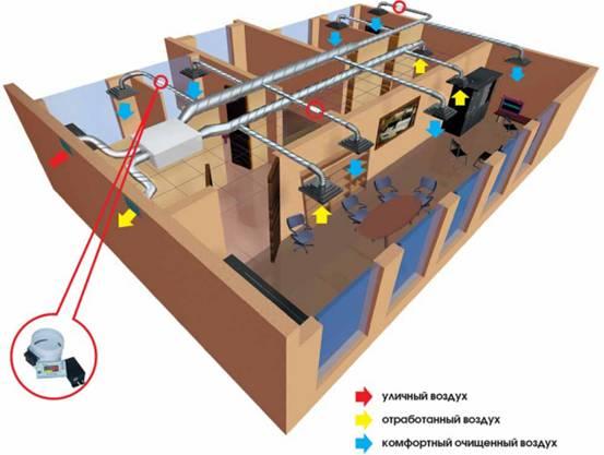 Вентиляционная установка с кондиционером