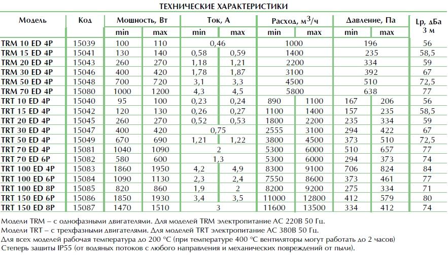 Технические характеристики. Крышный вентилятор TR-ED