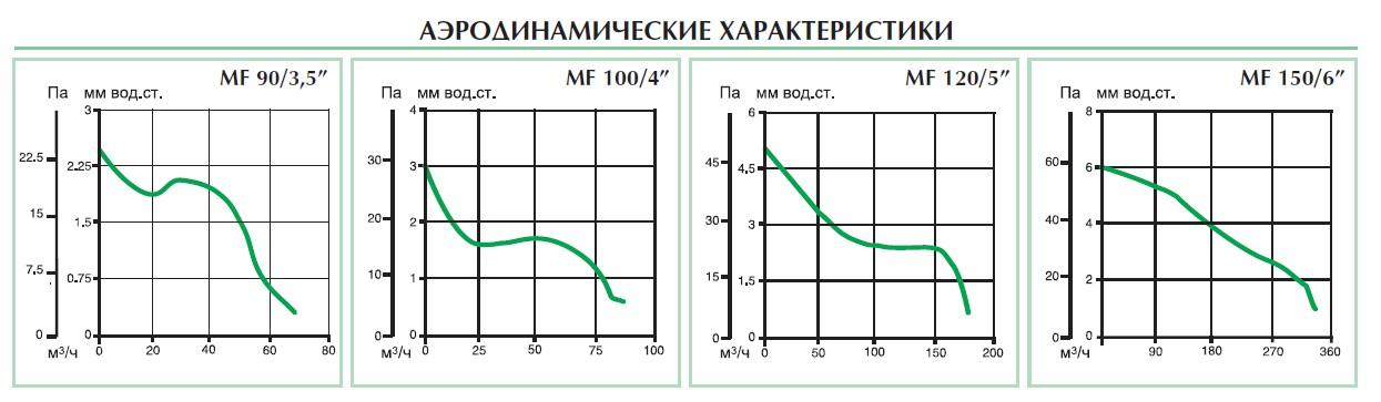 Аэродинамеческие характеристики вентиляторов punto filo