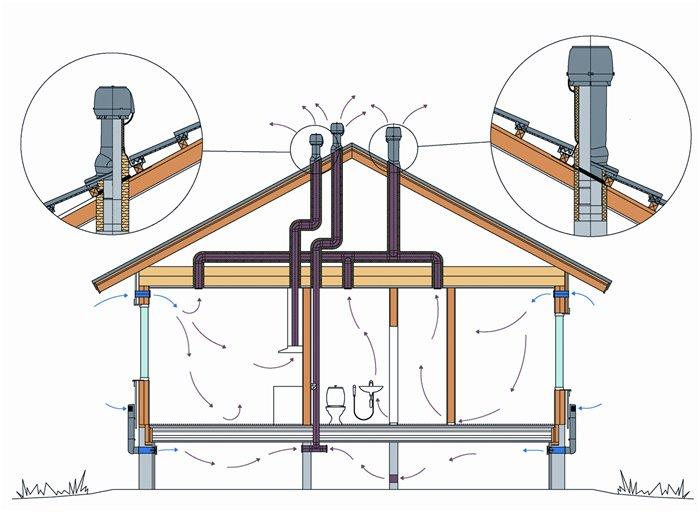 Естественная вытяжная вентиляция в загородном доме из туалетов, ванных, кухни