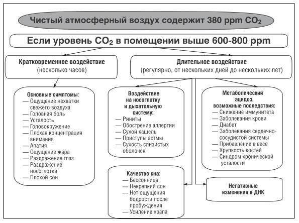 Заболевания от переизбытка углекислого газа