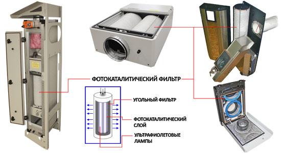 Принцип действия ФКО - фильтров