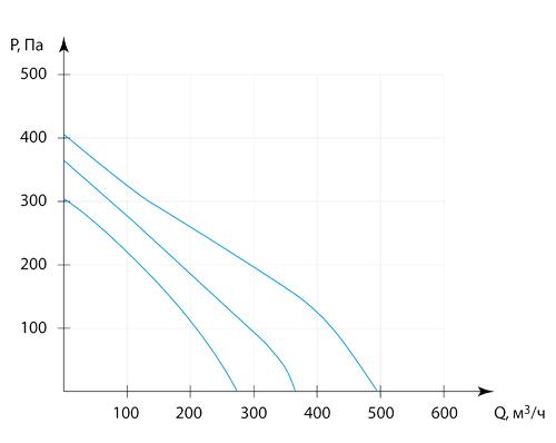Производительность Колибри 500