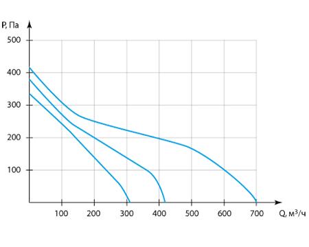 Производительность Колибри 700