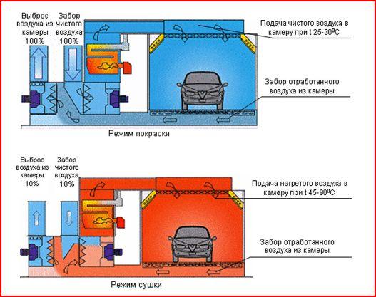 Схема работы окрасочно-сушильной камеры