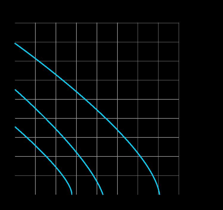 График падения давления ПВУ-350
