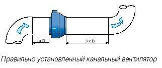 Правильно установленный канальный вентилятор